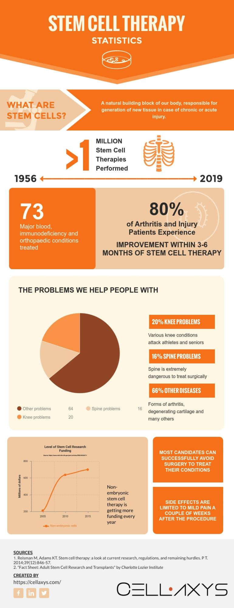 Stem Cell Therapy Statistics